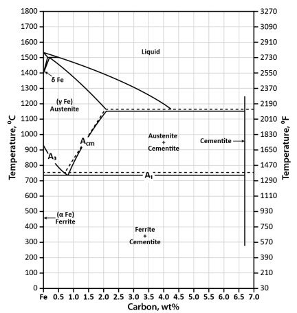Phase Diagram Industrial Metallurgists