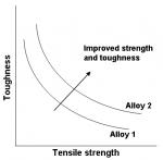 StrengthVsToughness