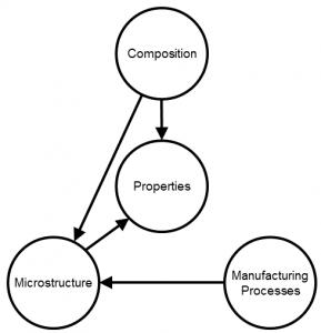 PropertiesDiagram