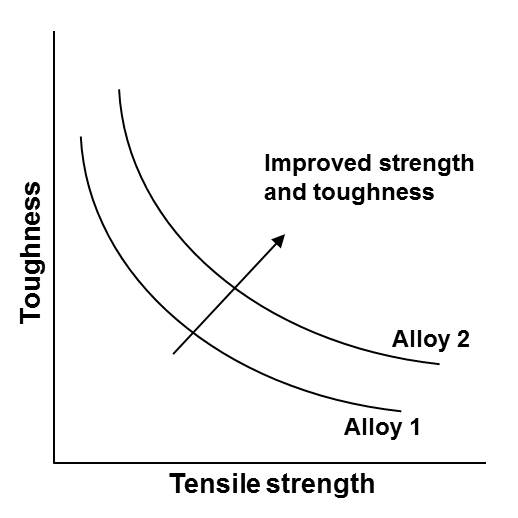 Strength vs. Toughness